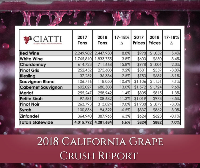 ciatti post 2018 grape crush report